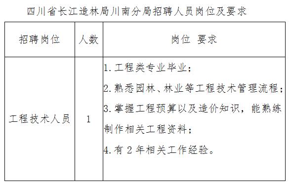 四川省长江造林局川南分局招聘公告